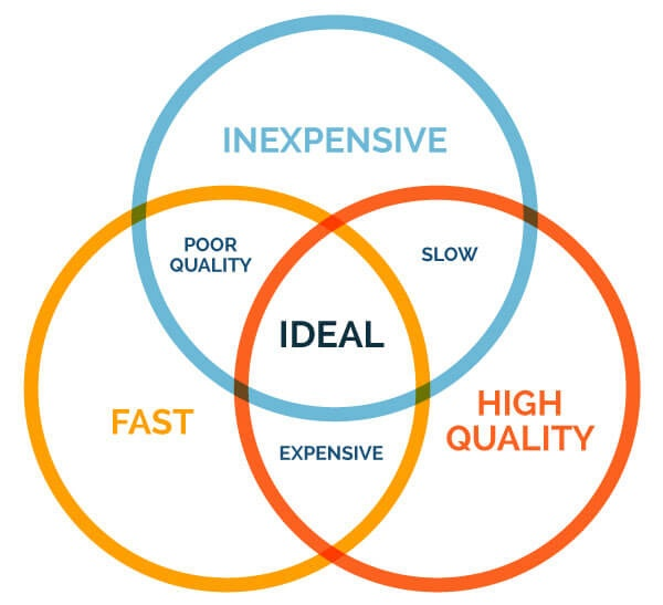 quality cost triangle