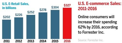 US ecommerce statistics