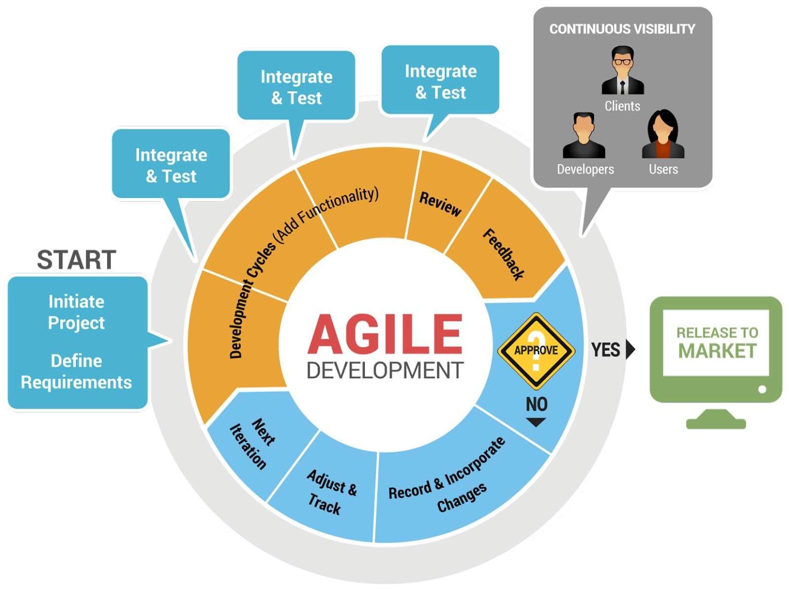 agile web development