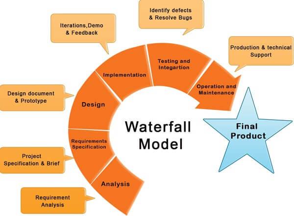 waterfall web development